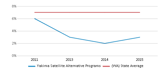 This chart display the percentage of students who is eligible for reduced lunch in Yakima Satellite Alternative Programs and the percentage of public school students who is eligible for reduced lunch in Washington by year, with the latest 2014-15 school year data.