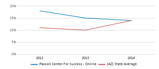 This chart display the percentage of students who is eligible for reduced lunch in Payson Center For Success - Online and the percentage of public school students who is eligible for reduced lunch in Arizona by year, with the latest 2013-14 school year data.