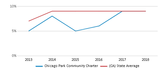 This chart display the percentage of students who is eligible for reduced lunch in Chicago Park Community Charter and the percentage of public school students who is eligible for reduced lunch in California by year, with the latest 2017-18 school year data.