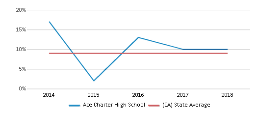 This chart display the percentage of students who is eligible for reduced lunch in Ace Charter High School and the percentage of public school students who is eligible for reduced lunch in California by year, with the latest 2017-18 school year data.