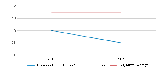 This chart display the percentage of students who is eligible for reduced lunch in Alamosa Ombudsman School Of Excellence and the percentage of public school students who is eligible for reduced lunch in Colorado by year, with the latest 2012-13 school year data.