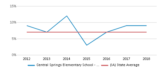 This chart display the percentage of students who is eligible for reduced lunch in Central Springs Elementary School - Nora Springs and the percentage of public school students who is eligible for reduced lunch in Iowa by year, with the latest 2017-18 school year data.