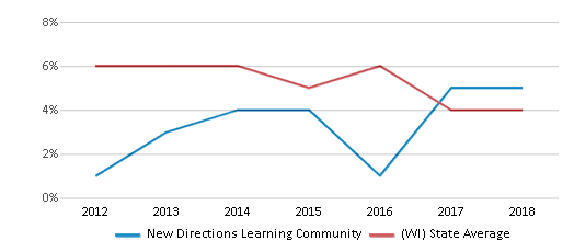 This chart display the percentage of students who is eligible for reduced lunch in New Directions Learning Community and the percentage of public school students who is eligible for reduced lunch in Wisconsin by year, with the latest 2017-18 school year data.