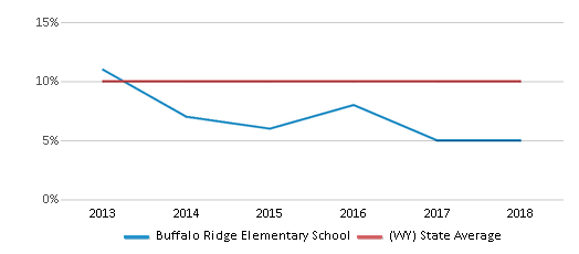 This chart display the percentage of students who is eligible for reduced lunch in Buffalo Ridge Elementary School and the percentage of public school students who is eligible for reduced lunch in Wyoming by year, with the latest 2017-18 school year data.
