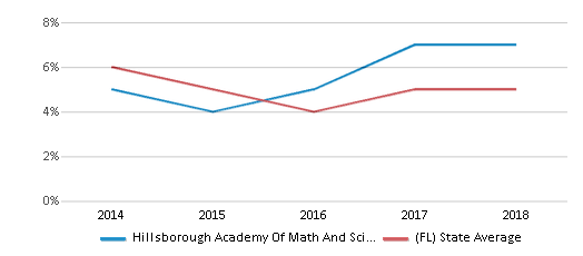 This chart display the percentage of students who is eligible for reduced lunch in Hillsborough Academy Of Math And Science and the percentage of public school students who is eligible for reduced lunch in Florida by year, with the latest 2017-18 school year data.