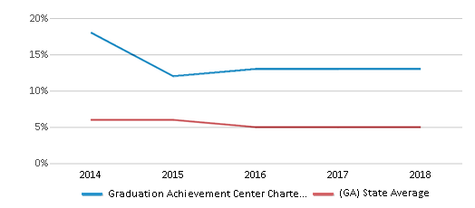 This chart display the percentage of students who is eligible for reduced lunch in Graduation Achievement Center Charter High School and the percentage of public school students who is eligible for reduced lunch in Georgia by year, with the latest 2017-18 school year data.
