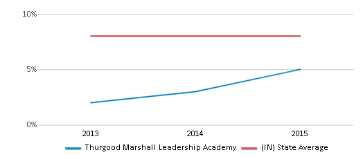 This chart display the percentage of students who is eligible for reduced lunch in Thurgood Marshall Leadership Academy and the percentage of public school students who is eligible for reduced lunch in Indiana by year, with the latest 2014-15 school year data.