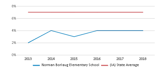 This chart display the percentage of students who is eligible for reduced lunch in Norman Borlaug Elementary School and the percentage of public school students who is eligible for reduced lunch in Iowa by year, with the latest 2017-18 school year data.