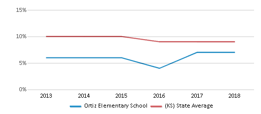 This chart display the percentage of students who is eligible for reduced lunch in Ortiz Elementary School and the percentage of public school students who is eligible for reduced lunch in Kansas by year, with the latest 2017-18 school year data.