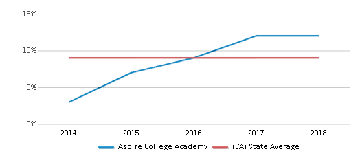This chart display the percentage of students who is eligible for reduced lunch in Aspire College Academy and the percentage of public school students who is eligible for reduced lunch in California by year, with the latest 2017-18 school year data.