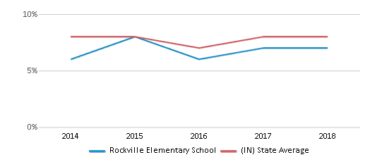 This chart display the percentage of students who is eligible for reduced lunch in Rockville Elementary School and the percentage of public school students who is eligible for reduced lunch in Indiana by year, with the latest 2017-18 school year data.