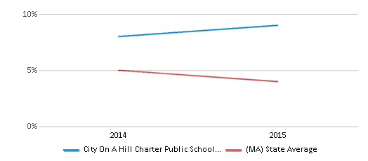 This chart display the percentage of students who is eligible for reduced lunch in City On A Hill Charter Public School Dudley Square and the percentage of public school students who is eligible for reduced lunch in Massachusetts by year, with the latest 2014-15 school year data.