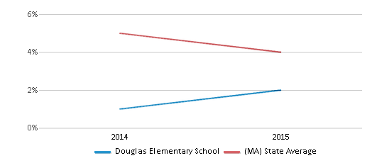 This chart display the percentage of students who is eligible for reduced lunch in Douglas Elementary School and the percentage of public school students who is eligible for reduced lunch in Massachusetts by year, with the latest 2014-15 school year data.