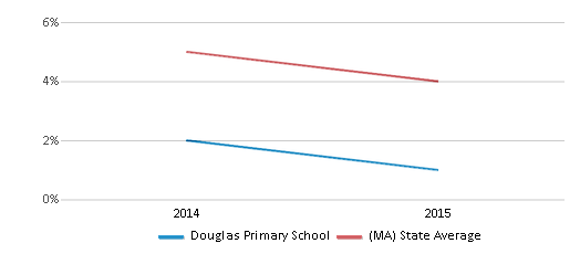 This chart display the percentage of students who is eligible for reduced lunch in Douglas Primary School and the percentage of public school students who is eligible for reduced lunch in Massachusetts by year, with the latest 2014-15 school year data.