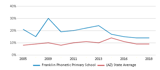 This chart display the percentage of students who is eligible for reduced lunch in Franklin Phonetic Primary School and the percentage of public school students who is eligible for reduced lunch in Arizona by year, with the latest 2017-18 school year data.