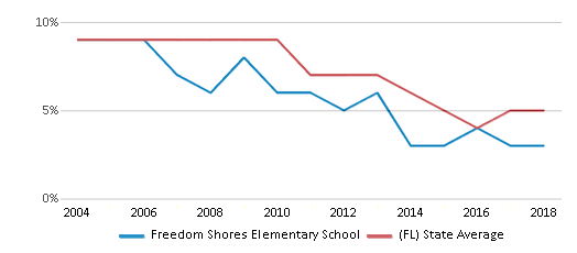 This chart display the percentage of students who is eligible for reduced lunch in Freedom Shores Elementary School and the percentage of public school students who is eligible for reduced lunch in Florida by year, with the latest 2017-18 school year data.