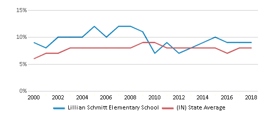 This chart display the percentage of students who is eligible for reduced lunch in Lillian Schmitt Elementary School and the percentage of public school students who is eligible for reduced lunch in Indiana by year, with the latest 2017-18 school year data.