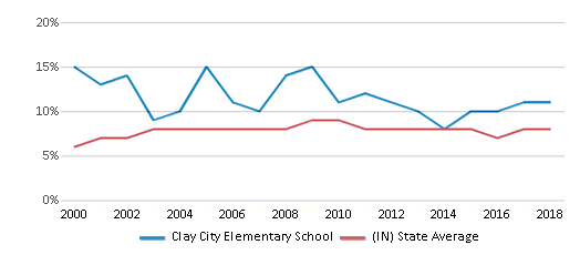 This chart display the percentage of students who is eligible for reduced lunch in Clay City Elementary School and the percentage of public school students who is eligible for reduced lunch in Indiana by year, with the latest 2017-18 school year data.