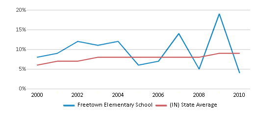 This chart display the percentage of students who is eligible for reduced lunch in Freetown Elementary School and the percentage of public school students who is eligible for reduced lunch in Indiana by year, with the latest 2009-10 school year data.