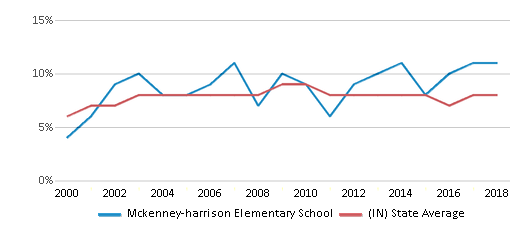 This chart display the percentage of students who is eligible for reduced lunch in Mckenney-harrison Elementary School and the percentage of public school students who is eligible for reduced lunch in Indiana by year, with the latest 2017-18 school year data.