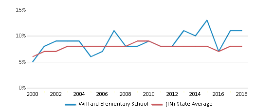 This chart display the percentage of students who is eligible for reduced lunch in Willard Elementary School and the percentage of public school students who is eligible for reduced lunch in Indiana by year, with the latest 2017-18 school year data.