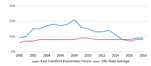This chart display the percentage of students who is eligible for reduced lunch in East Crawford Elementary School and the percentage of public school students who is eligible for reduced lunch in Indiana by year, with the latest 2017-18 school year data.
