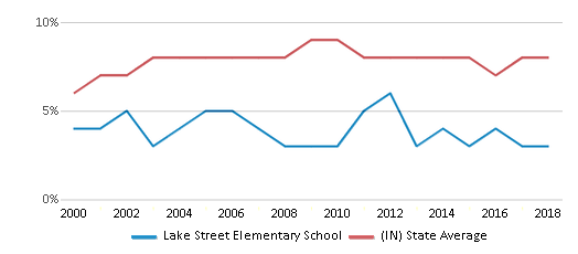 This chart display the percentage of students who is eligible for reduced lunch in Lake Street Elementary School and the percentage of public school students who is eligible for reduced lunch in Indiana by year, with the latest 2017-18 school year data.