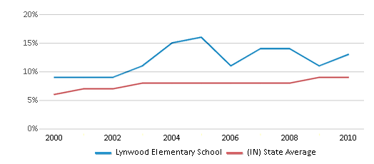 This chart display the percentage of students who is eligible for reduced lunch in Lynwood Elementary School and the percentage of public school students who is eligible for reduced lunch in Indiana by year, with the latest 2009-10 school year data.