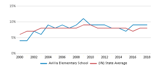 This chart display the percentage of students who is eligible for reduced lunch in Avilla Elementary School and the percentage of public school students who is eligible for reduced lunch in Indiana by year, with the latest 2017-18 school year data.