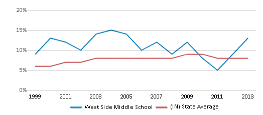 This chart display the percentage of students who is eligible for reduced lunch in West Side Middle School and the percentage of public school students who is eligible for reduced lunch in Indiana by year, with the latest 2012-13 school year data.