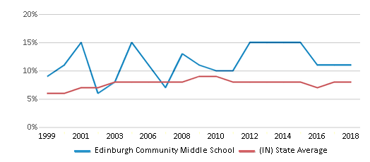 This chart display the percentage of students who is eligible for reduced lunch in Edinburgh Community Middle School and the percentage of public school students who is eligible for reduced lunch in Indiana by year, with the latest 2017-18 school year data.