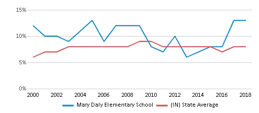 This chart display the percentage of students who is eligible for reduced lunch in Mary Daly Elementary School and the percentage of public school students who is eligible for reduced lunch in Indiana by year, with the latest 2017-18 school year data.