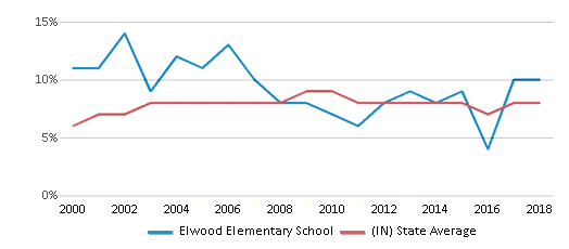 This chart display the percentage of students who is eligible for reduced lunch in Elwood Elementary School and the percentage of public school students who is eligible for reduced lunch in Indiana by year, with the latest 2017-18 school year data.
