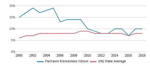 This chart display the percentage of students who is eligible for reduced lunch in Fairlawn Elementary School and the percentage of public school students who is eligible for reduced lunch in Indiana by year, with the latest 2017-18 school year data.