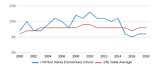 This chart display the percentage of students who is eligible for reduced lunch in J Wilbur Haley Elementary School and the percentage of public school students who is eligible for reduced lunch in Indiana by year, with the latest 2017-18 school year data.