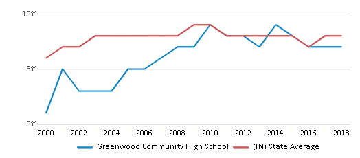 This chart display the percentage of students who is eligible for reduced lunch in Greenwood Community High School and the percentage of public school students who is eligible for reduced lunch in Indiana by year, with the latest 2017-18 school year data.