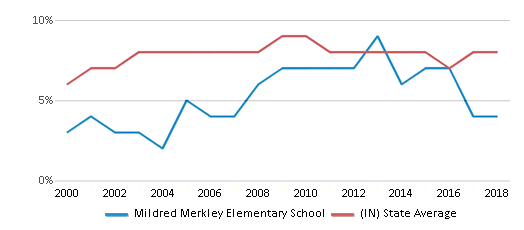This chart display the percentage of students who is eligible for reduced lunch in Mildred Merkley Elementary School and the percentage of public school students who is eligible for reduced lunch in Indiana by year, with the latest 2017-18 school year data.
