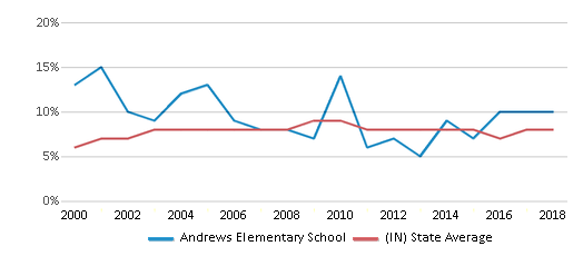 This chart display the percentage of students who is eligible for reduced lunch in Andrews Elementary School and the percentage of public school students who is eligible for reduced lunch in Indiana by year, with the latest 2017-18 school year data.