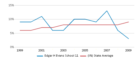 This chart display the percentage of students who is eligible for reduced lunch in Edgar H Evans School 11 and the percentage of public school students who is eligible for reduced lunch in Indiana by year, with the latest 2008-09 school year data.