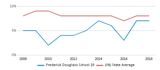 This chart display the percentage of students who is eligible for reduced lunch in Frederick Douglass School 19 and the percentage of public school students who is eligible for reduced lunch in Indiana by year, with the latest 2017-18 school year data.