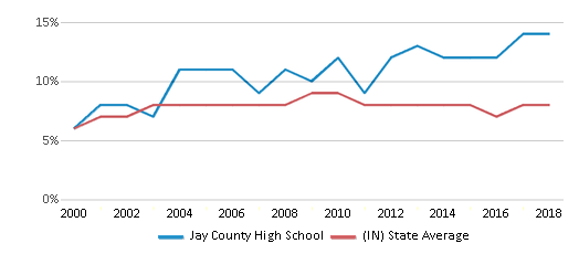 This chart display the percentage of students who is eligible for reduced lunch in Jay County High School and the percentage of public school students who is eligible for reduced lunch in Indiana by year, with the latest 2017-18 school year data.