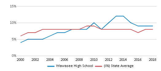 This chart display the percentage of students who is eligible for reduced lunch in Wawasee High School and the percentage of public school students who is eligible for reduced lunch in Indiana by year, with the latest 2017-18 school year data.