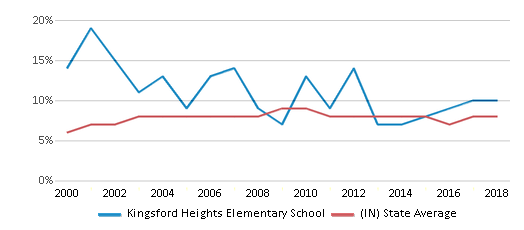 This chart display the percentage of students who is eligible for reduced lunch in Kingsford Heights Elementary School and the percentage of public school students who is eligible for reduced lunch in Indiana by year, with the latest 2017-18 school year data.