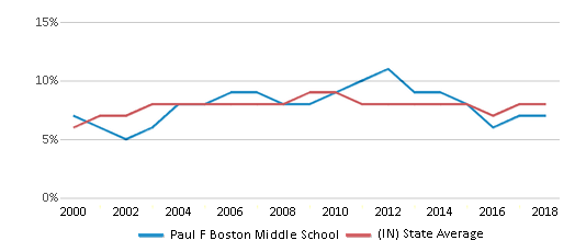 This chart display the percentage of students who is eligible for reduced lunch in Paul F Boston Middle School and the percentage of public school students who is eligible for reduced lunch in Indiana by year, with the latest 2017-18 school year data.