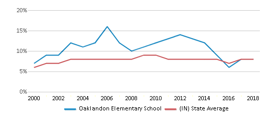 This chart display the percentage of students who is eligible for reduced lunch in Oaklandon Elementary School and the percentage of public school students who is eligible for reduced lunch in Indiana by year, with the latest 2017-18 school year data.