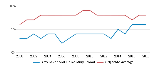 This chart display the percentage of students who is eligible for reduced lunch in Amy Beverland Elementary School and the percentage of public school students who is eligible for reduced lunch in Indiana by year, with the latest 2017-18 school year data.