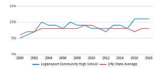 This chart display the percentage of students who is eligible for reduced lunch in Logansport Community High School and the percentage of public school students who is eligible for reduced lunch in Indiana by year, with the latest 2017-18 school year data.