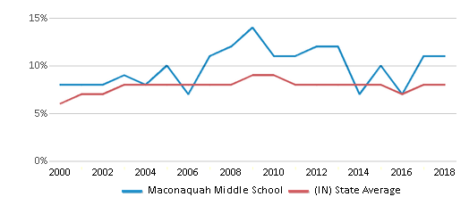 This chart display the percentage of students who is eligible for reduced lunch in Maconaquah Middle School and the percentage of public school students who is eligible for reduced lunch in Indiana by year, with the latest 2017-18 school year data.