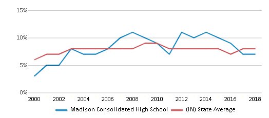 This chart display the percentage of students who is eligible for reduced lunch in Madison Consolidated High School and the percentage of public school students who is eligible for reduced lunch in Indiana by year, with the latest 2017-18 school year data.