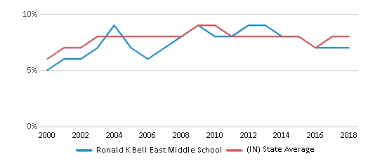 This chart display the percentage of students who is eligible for reduced lunch in Ronald K Bell East Middle School and the percentage of public school students who is eligible for reduced lunch in Indiana by year, with the latest 2017-18 school year data.
